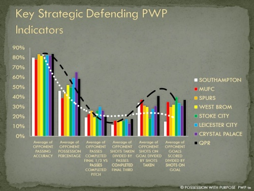 Key Strategic Defending PWP Indicators Week 6 EPL