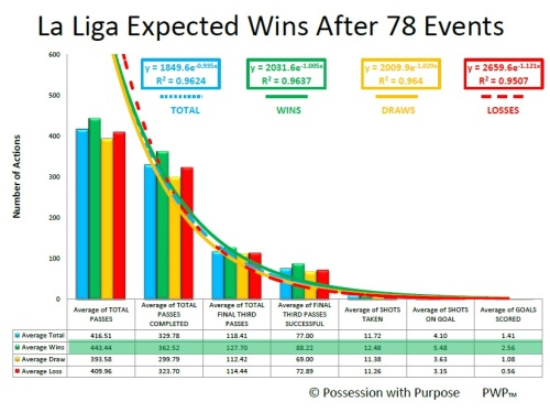 LALIGA AFTER 78 EVENTS