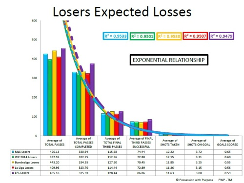 LOSERS EXPECTED LOSES