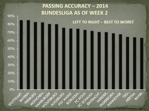 PASSING ACCURACY 2014 WEEK 2 BUNDESLIGA