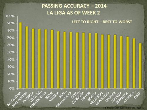 PASSING ACCURACY LA LIGA 2014 WEEK 2