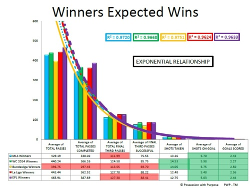 WINNERS EXPECTED WINS