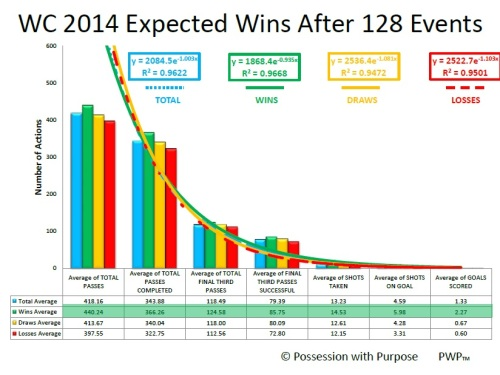 WORLD CUP AFTER 128 EVENTS