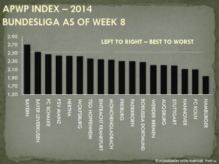 APWP Strategic Index Bundesliga Week 8