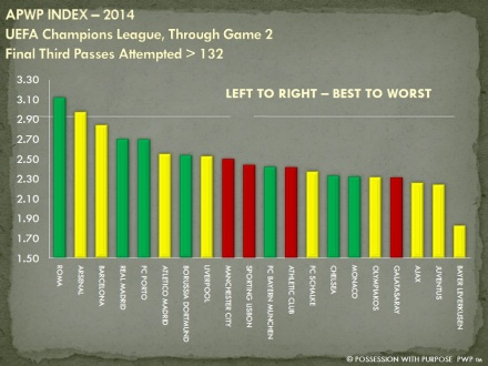 APWP Strategic Index Final Third Passes Greater Than 132 Through Game 2