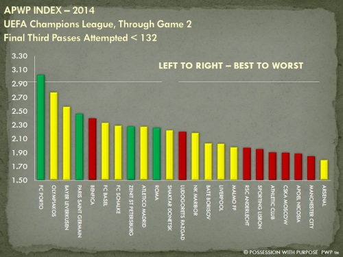 APWP Strategic Index Final Third Passes Less Than 132 Through Game 2