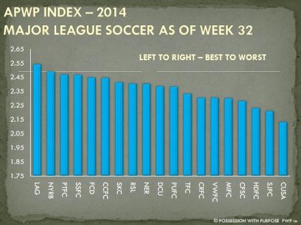 APWP Strategic Index MLS Week 32