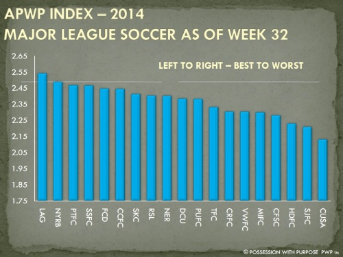 APWP Strategic Index MLS Week 32