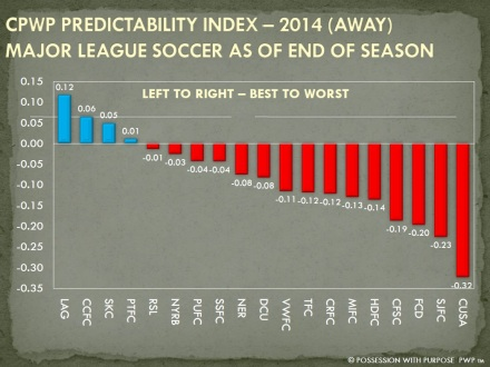 CPWP PREDICTABILITY INDEX END OF SEASON 2014 AWAY