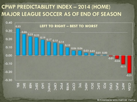 CPWP PREDICTABILITY INDEX END OF SEASON 2014 HOME