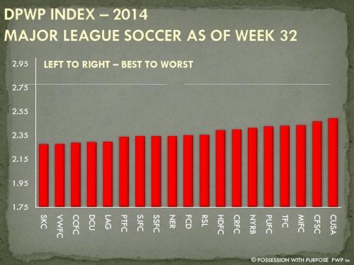 DPWP Strategic Index MLS Week 32