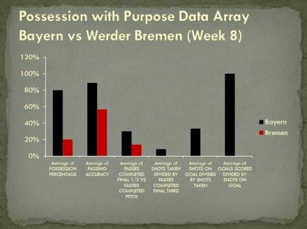 Possession with Purpose Data Array Bayern vs Bremen Bundesliga Week 8