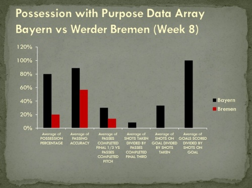 Possession with Purpose Data Array Bayern vs Bremen Bundesliga Week 8
