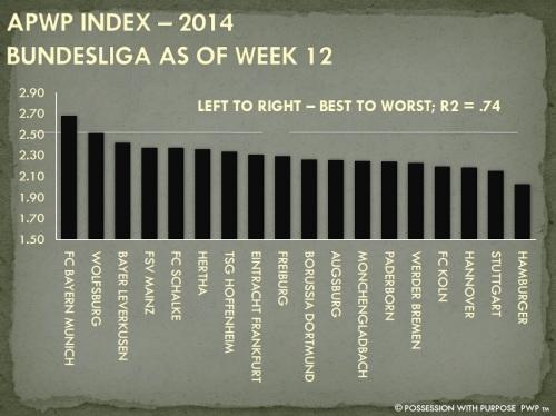 APWP Strategic Index Bundesliga Week 12