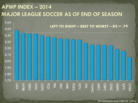 APWP STRATEGIC INDEX END OF SEASON 2014 COMBINED