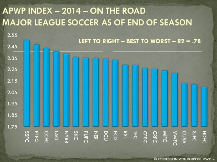 APWP STRATEGIC INDEX END OF SEASON 2014 ON THE ROAD