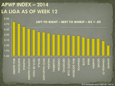APWP Strategic Index La Liga Week 12