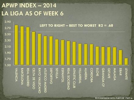 APWP Strategic Index La Liga Week 6