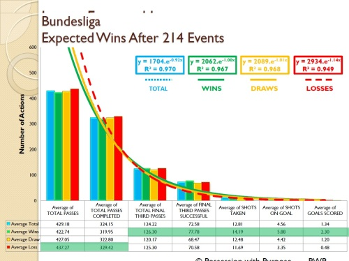 Bundesliga Expected Wins Four