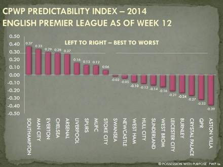 CPWP Perdictability Index EPL Week 12