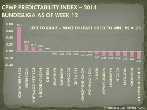 CPWP Predictability Index Bundesliga Week 12