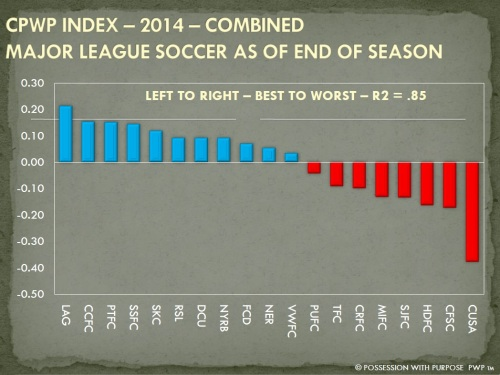 CPWP STRATEGIC INDEX END OF SEASON 2014 COMBINED