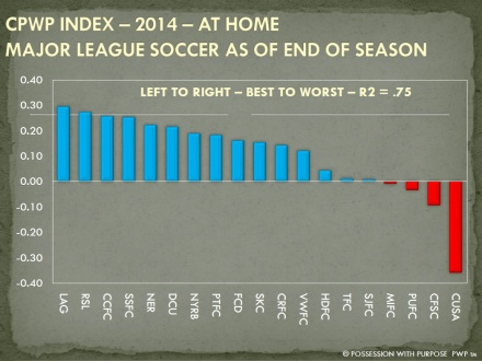 CPWP STRATEGIC INDEX END OF SEASON 2014 HOME