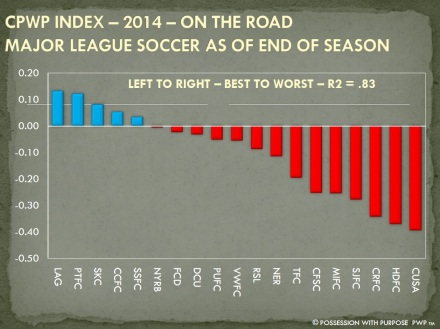CPWP STRATEGIC INDEX END OF SEASON 2014 ON THE ROAD