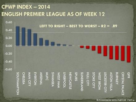 CPWP Strategic Index EPL Week 12