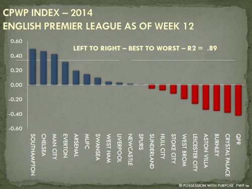 CPWP Strategic Index EPL Week 12