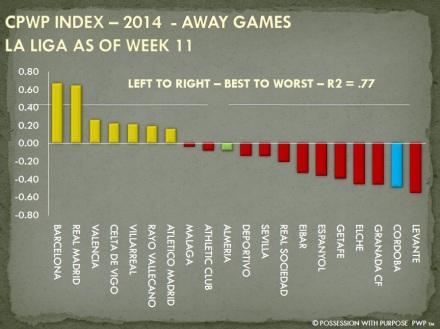 CPWP Strategic Index La Liga Week 11 Away Games