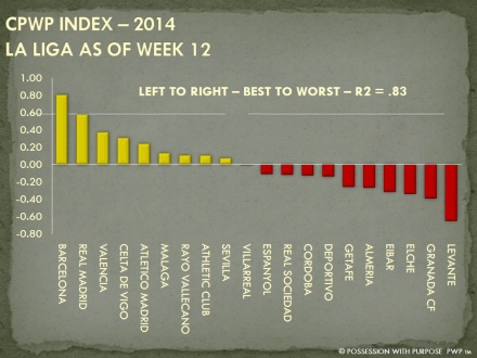 CPWP Strategic Index La Liga Week 12