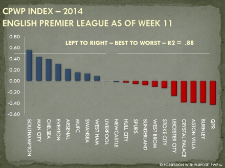 CPWP STRATEGIC INDEX WEEK 11 EPL