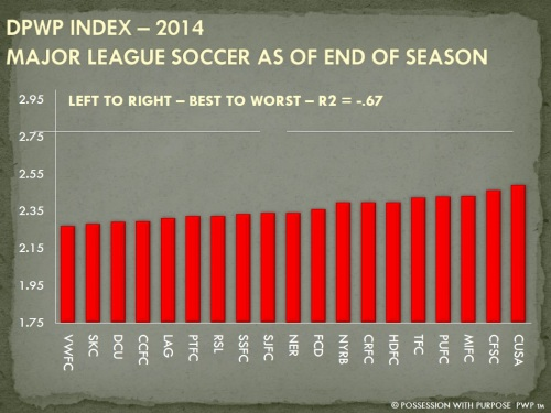 DPWP STRATEGIC INDEX END OF SEASON 2014 COMBINED