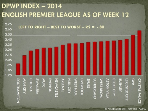 DPWP Strategic Index EPL Week 12