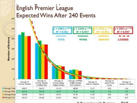 English Premier League Expected Wins Four