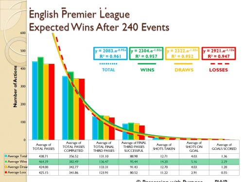 English Premier League Expected Wins Four