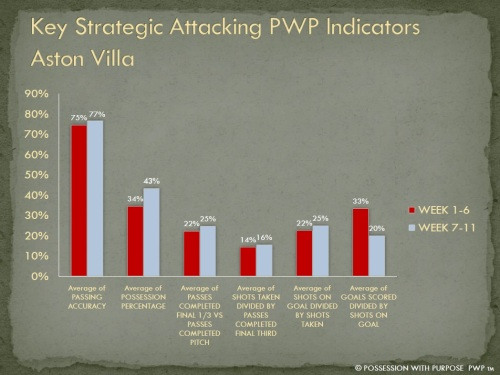 Key Strategic Attacking Indicators Aston Villa