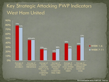 Key Strategic Attacking Indicators West Ham