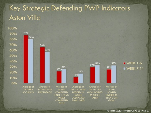 Key Strategic Defending Indicators Aston Villa