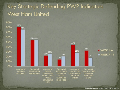 Key Strategic Defending Indicators West Ham