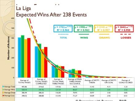 La Liga Expected Wins Four