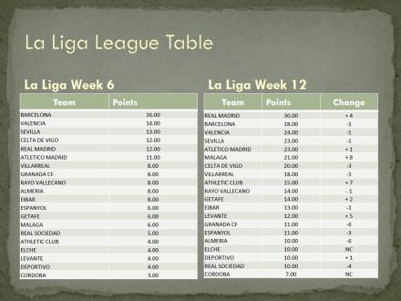 La Liga League Table Week 6 and Week 12