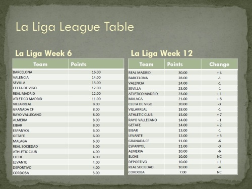 La Liga League Table Week 6 and Week 12