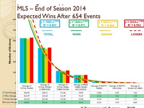 Major League Soccer Expected Wins Four