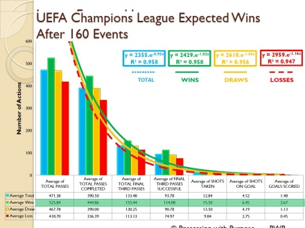 UEFA Champions League Expected Wins Four