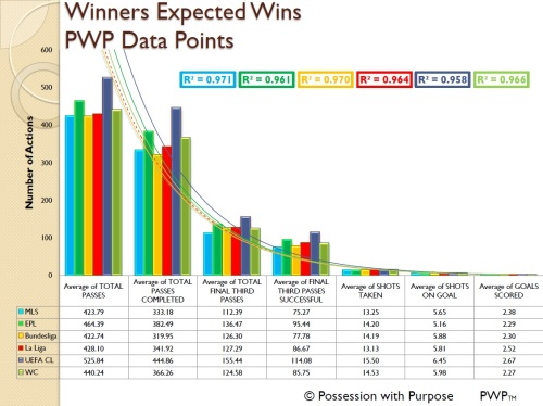 Winners Expected Wins PWP Data Points Four