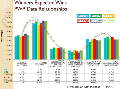 Winners Expected Wins PWP Data Relationships Four