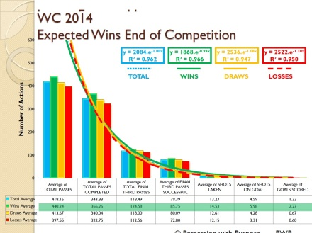 World Cup 2014 Expected Wins Four