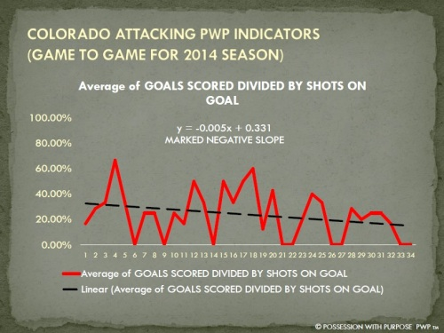 COLORADO APWP GOALS SCORED PERCENTAGE 2014
